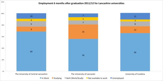 Lancashire Universities